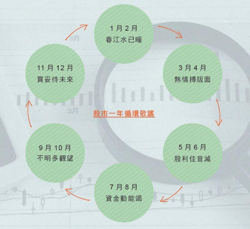 熟年理財 溫國信 - 安可人生雜誌