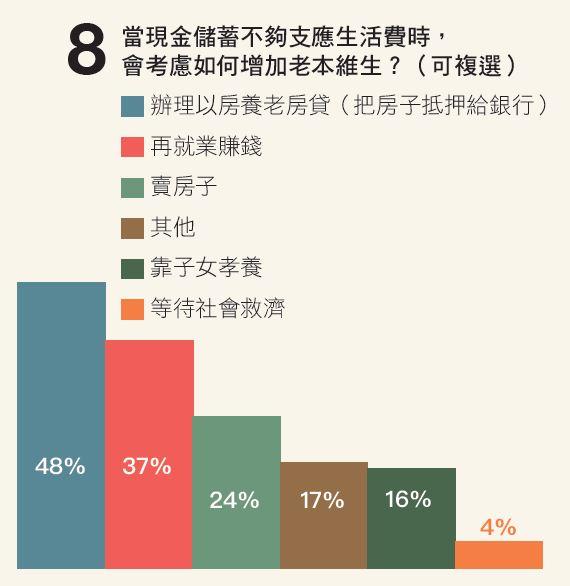 退休理財調查 - 安可人生雜誌