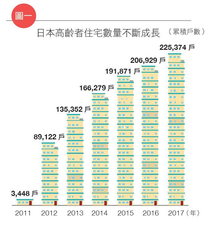 日本高齡宅 - 安可人生雜誌
