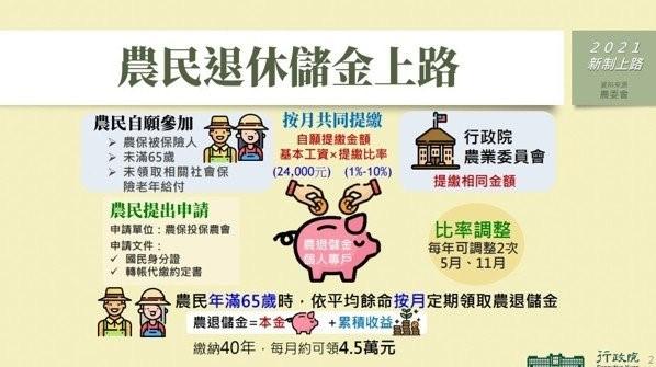 農民退休儲金上路